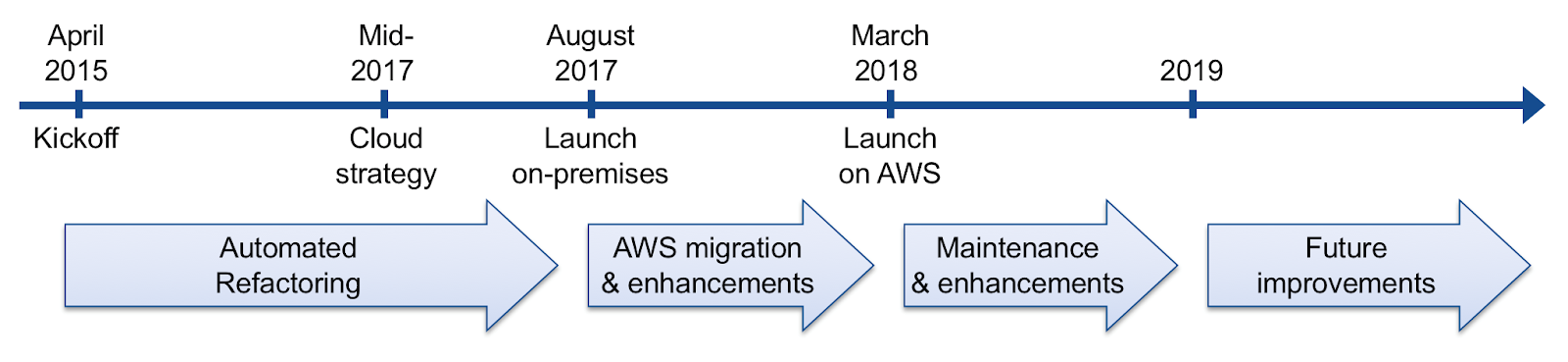 Automated Refactoring of a New York Times Mainframe to AWS
